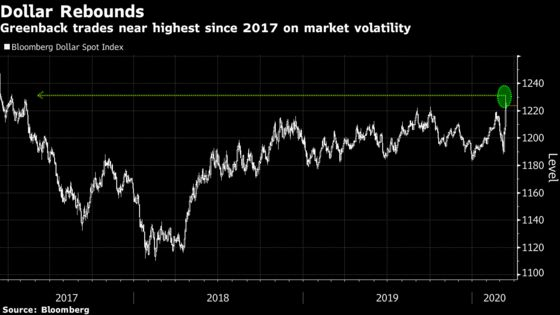 All Roads Lead to the Dollar in Its Biggest Advance Since 2008