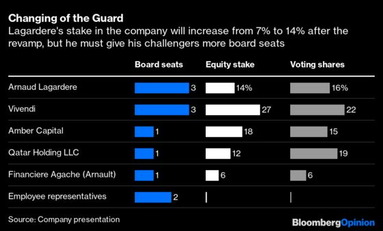A Hedge Fund Knocks Back the French Billionaire Establishment