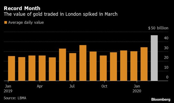 Rush for Havens Sparked Record Month for Gold Trading in London