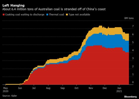 China's Offshore Purgatory Snares More Australian Coal Cargoes