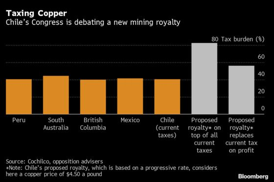 Top Copper Nation 'Pretty Confident' of Tempering Tax Bill