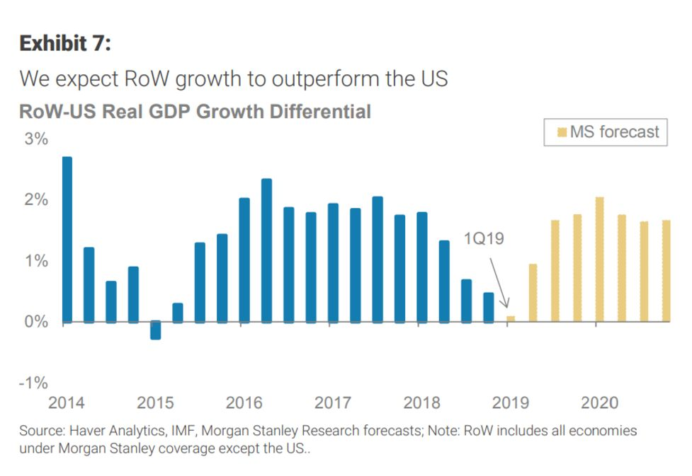 Morgan Stanley Says Rest of 2019 Might Flummox U S  Markets - Bloomberg