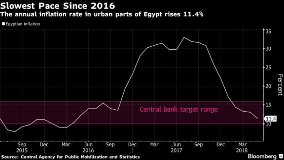 Egypt Consumer Prices Rise at Slowest Pace in Over 2 Years