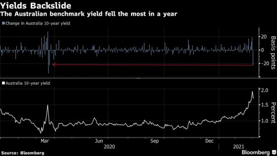 RBA Doubles Down in Defense of Yields Amid Global Bond Rebound