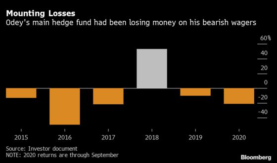 Odey Steps Down From Running His Firm to Focus on Funds