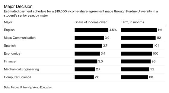 College Grads Sell Stakes in Themselves to Wall Street