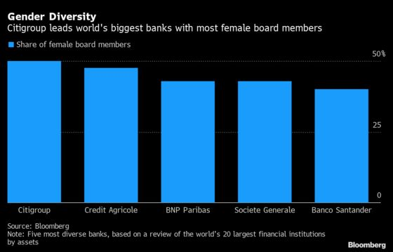 Citigroup Overtakes French Banks With Most Women in Boardroom