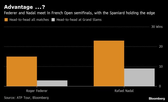 Nadal Holds Court Over Federer in Head-to-Head Matches: Chart