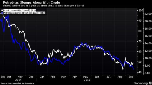 Shares tumble 60% in a year as Brent sinks to less than $50 a barrel