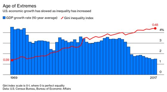 Inequality Play Is Over, Says Analyst Who Coined 'Plutonomy'