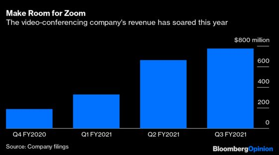 Zoom Won Big Again. Why Aren't Investors Impressed?