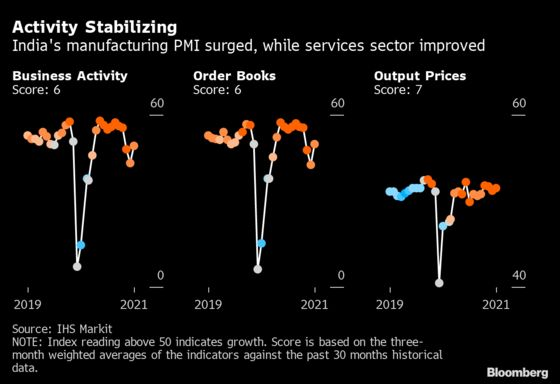 Charting The Global Economy: Shortages, Virus Thwarting Growth