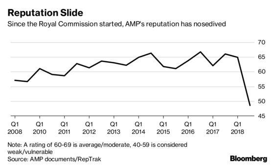 New CEO's Big Task at AMP Laid Bare in Internal Research Report