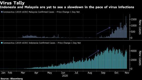 Trump Era's Top Asia Equity Losers Face Hurdles After Biden Win