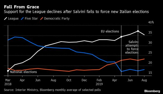 Salvini's Misstep Is Starting to Hurt His Poll Numbers