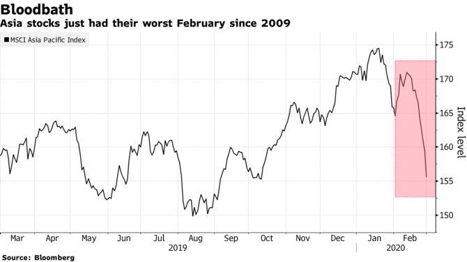 I titoli asiatici hanno avuto il loro peggior febbraio dal 2009