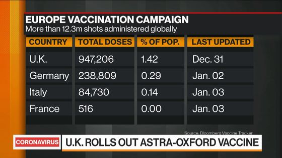 U.K. Bolsters Vaccination With Oxford Shot as Covid Surges