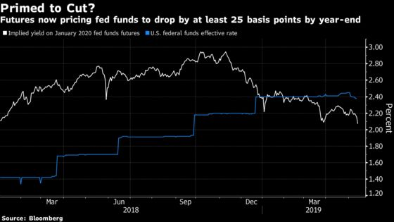 Market Pricing In a 2019 Fed Cut and Bets Emerge for Even More