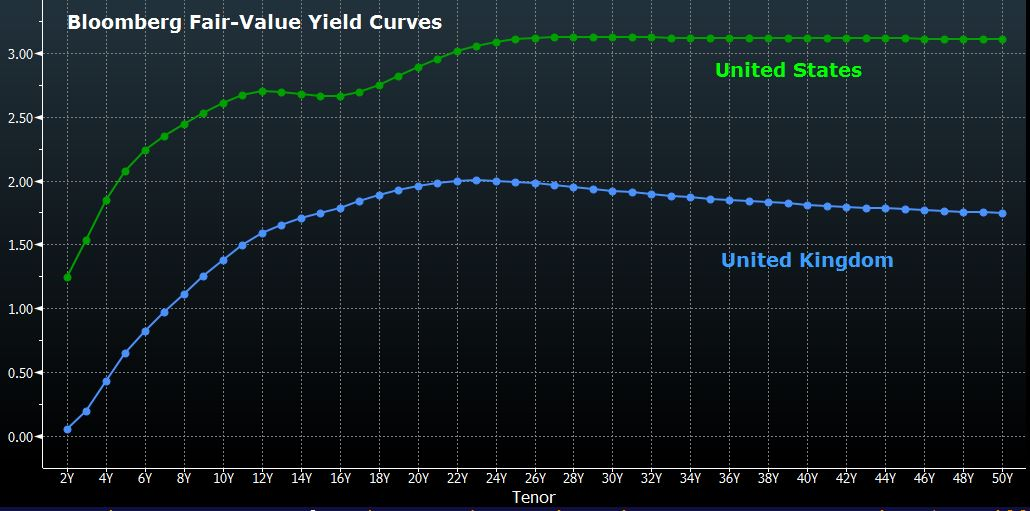 the living yield curve at smartmoney Business insider reader jim laird created this animated chart tracking treasury yield curves compared to the actual yield on a three-month treasury the yield curve.
