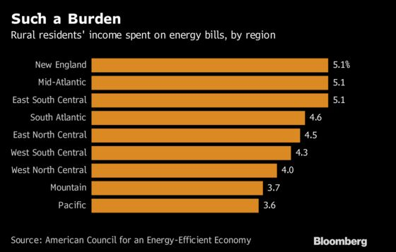 Rural U.S. Spends More of itsPaychecks on Power Than City Dwellers