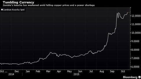 Zambia's kwacha has weakened amid falling copper prices and a power shortage