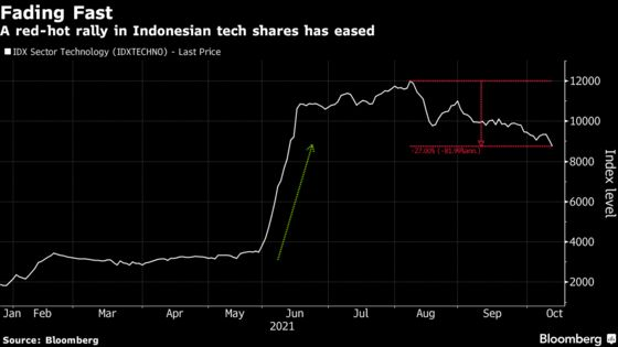 After 540% Surge, New Indonesia Tech Index Is Losing Luster Fast
