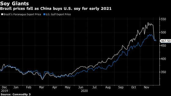 Soy-Hungry China Gets Early Start Buying America's 2021 Crop