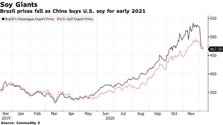 Brazil prices fall as China buys U.S. soy for early 2021