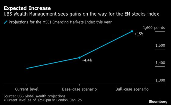 UBS Wealth Says It's Time to Bet Big on Emerging Markets Shares