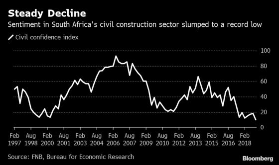 South African Construction Sentiment Crumbles Under Soft Economy