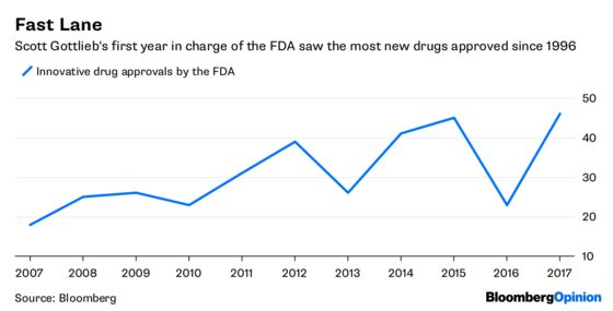 Why a $500 Million Bet on a Looser FDA Makes Sense