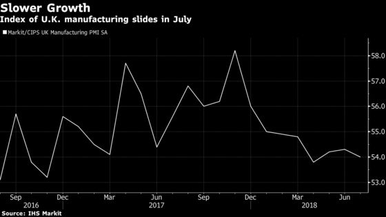 U.K. Manufacturing Growth Ebbs as New Orders, Output Slow