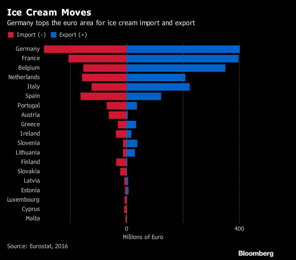 32bcf054ac Italy Can Officially Say Everyone Loves Its Gelato - Bloomberg