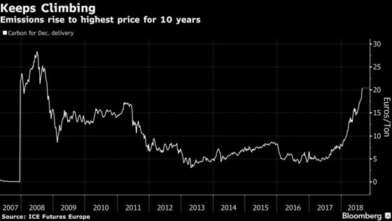 Carbon Reaches 10-Year High, Pushing Up European Power Prices