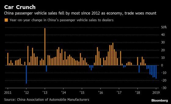 China's Car Slump Has Dealers Slashing Prices, Giving Cheap Loans