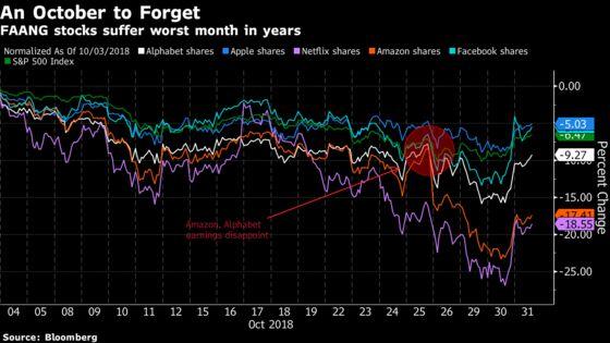 Megacap FAANGs Stage Rebound That Fails to Erase October's Slump