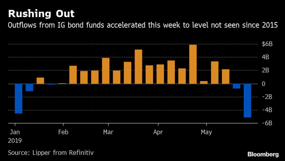 Credit Investors Pull Most From High-Grade Funds Since 2015 - Bloomberg