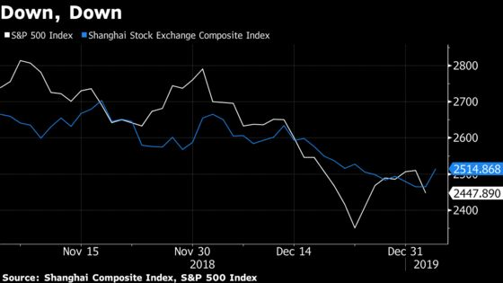 Market Swoon Raises Stakes for U.S.-China Trade Talks Next Week