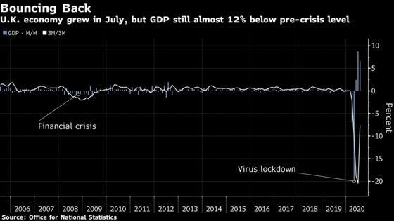 U.K. Economy Surges in July But Clouds Gather Over Brexit