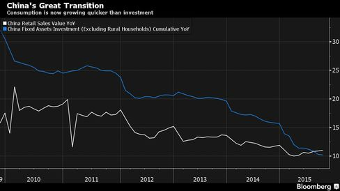 Consumption is now growing quicker than investment