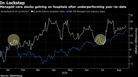 'Goldilocks' Effect Has JPMorgan Liking Hospitals and Insurers