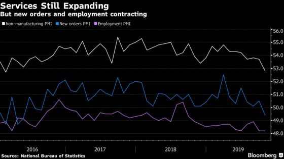 China's Factory Outlook Dims Again as Trade Uncertainty Lingers