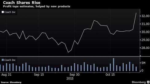 Profit tops estimates, helped by new products