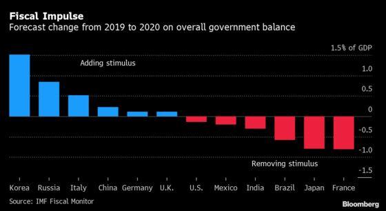 Big Reads on Economics Track Global Gloom Despite Trade Hopes