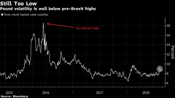 Pound Traders Brace for Increased Turbulence as Summer Lull Ends