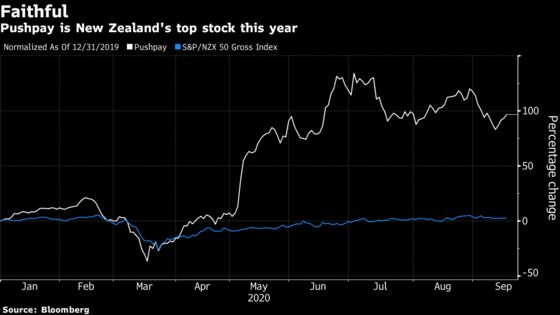 U.S. Churches Going Digital Are Driving New Zealand's Best Stock