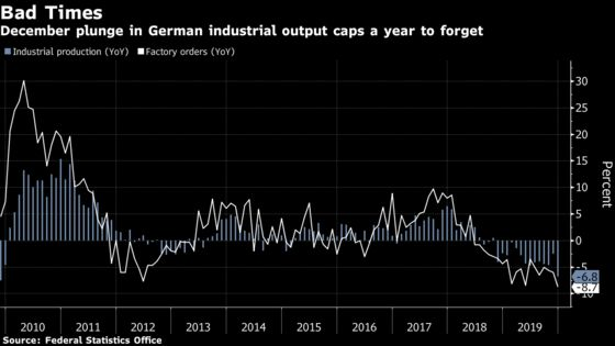 German Recession Risk Returns With Crisis-Era Plunge in Output