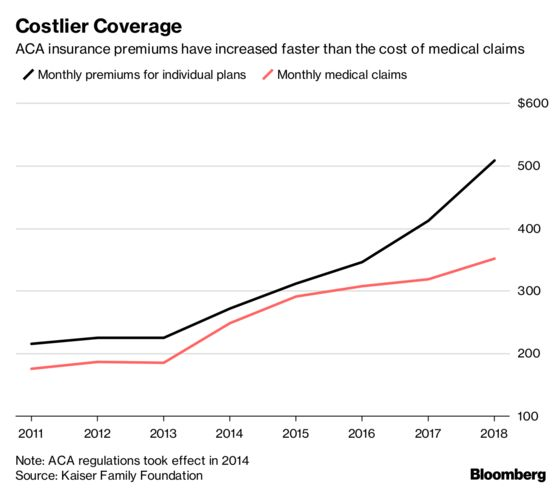 Obamacare Markets Stabilize as Premiums Remain High for Many