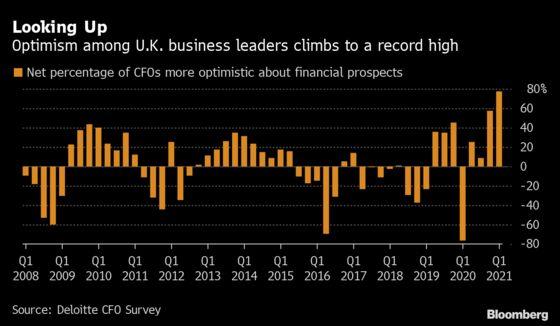U.K. Business Leader Optimism at All-Time High as Lockdown Eases