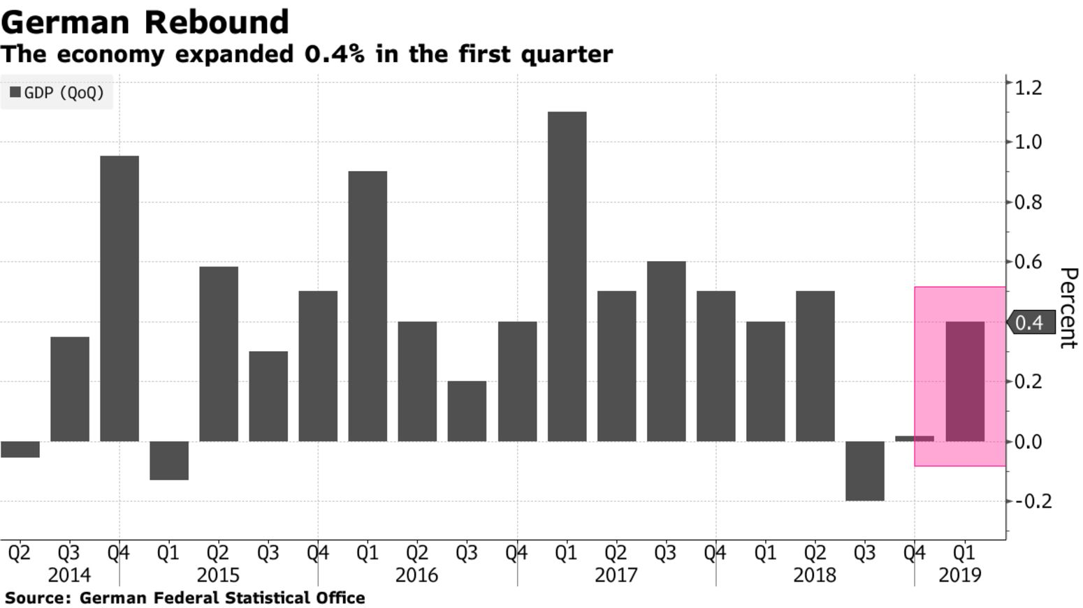 The economy expanded 0.4% in the first quarter